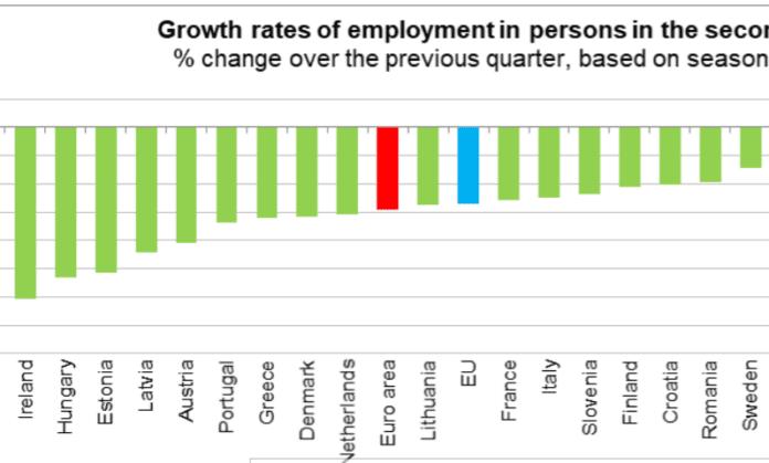 galway daily ireland eu unemployment